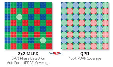 QPD approach